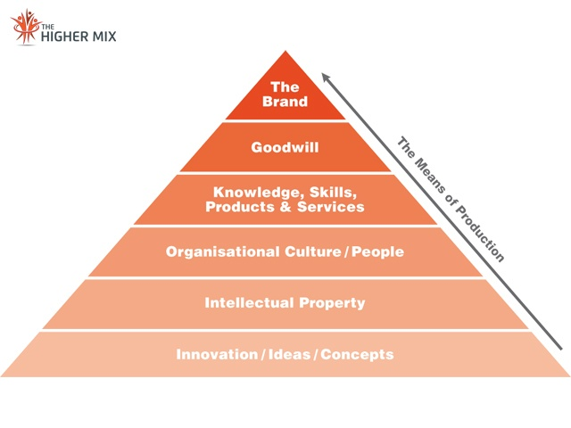 Commercialisation Innovation Model The Higher Mix