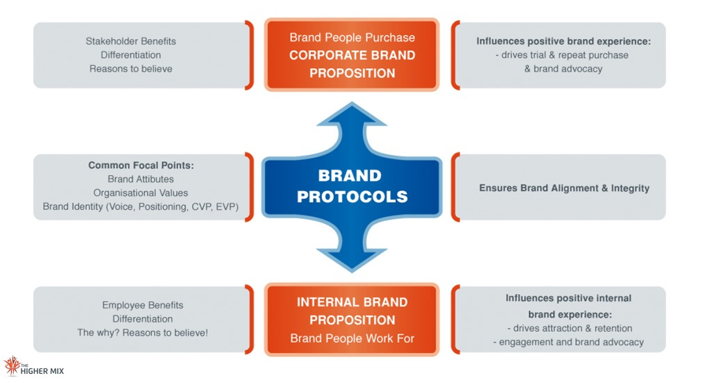 Organisational Branding, Company Branding Framework  The Higher Mix
