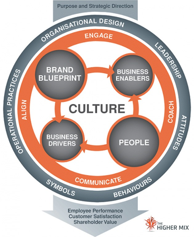 Culture Brand Model The Higher Mix