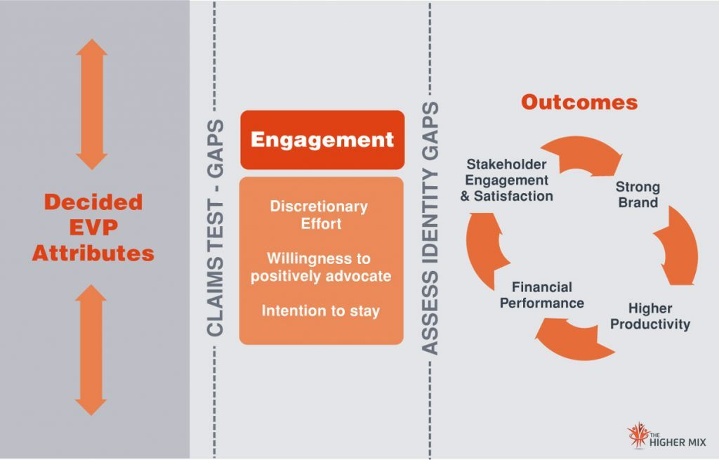Employee Value Propositions, EVP Strategy, EVP Outcomes The Higher Mix