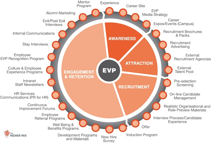 EVP Touchpoints, EVP Alignment, Employer Brand Touch-points - The Higher Mix