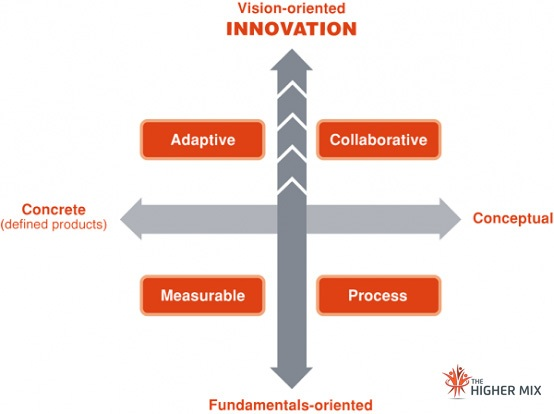 Innovation, moving to be more innovative The Higher Mix