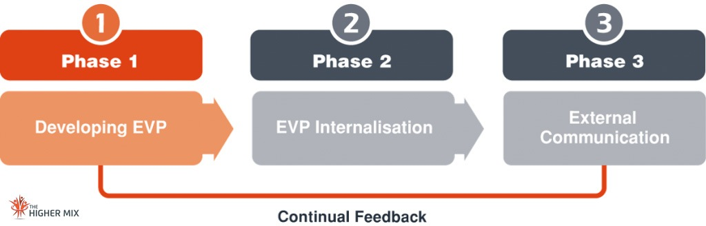 EVP Internalisation The Higher Mix