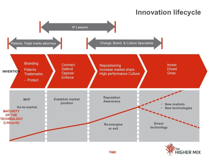Innovation Lifecycle - The Higher Mix