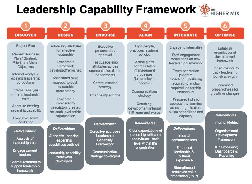 Leadership Development Programs Customised Powerful The Higher Mix