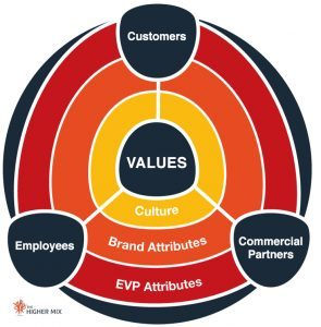 Company Values, Organisational Values   The Higher Mix