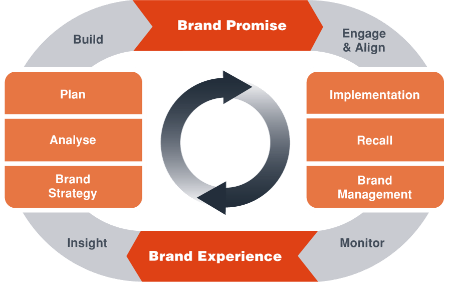 Strategic Branding Model - Brand Promise The Higher Mix