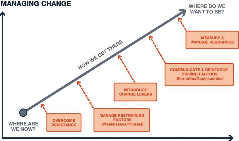 Managing Change - Journey     The Higher Mix