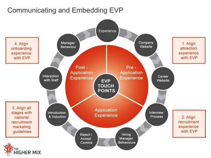Communicate Embed EVP  The Higher Mix
