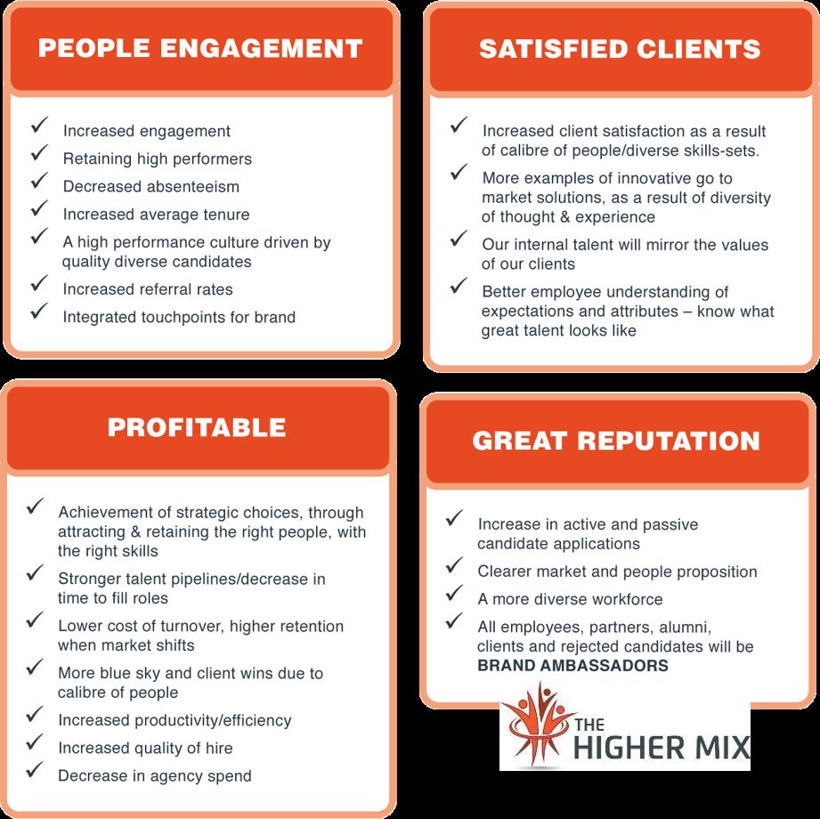 Benefits of Employer Branding, Benefits of Employment Branding
