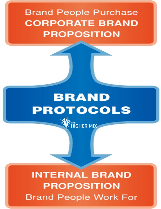 Internal Brand Meets External Brand   The Higher Mix