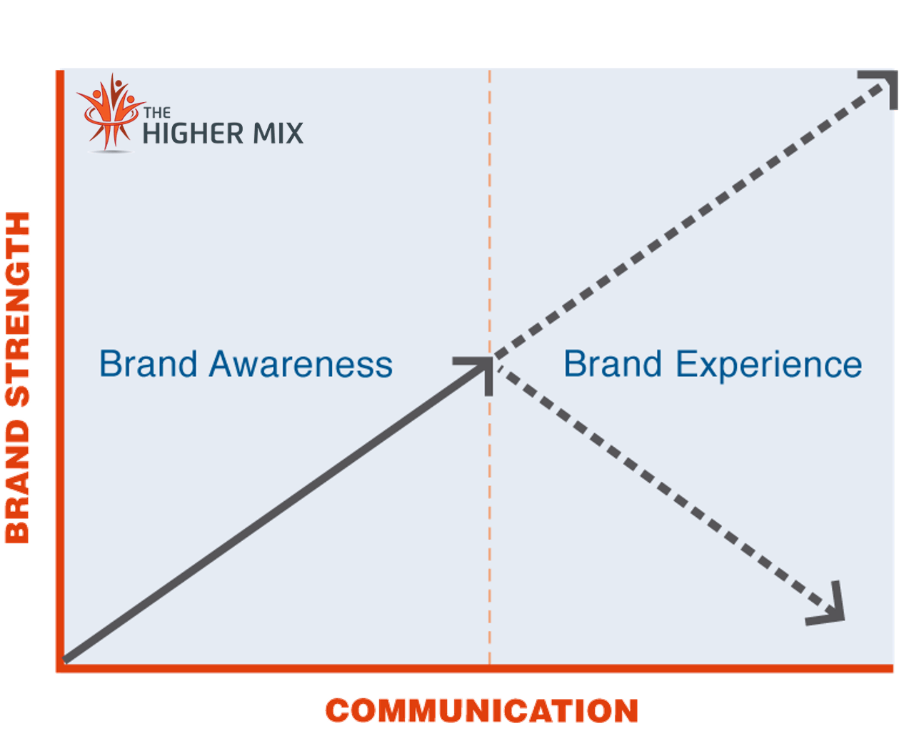 Brand Experience The Higher Mix