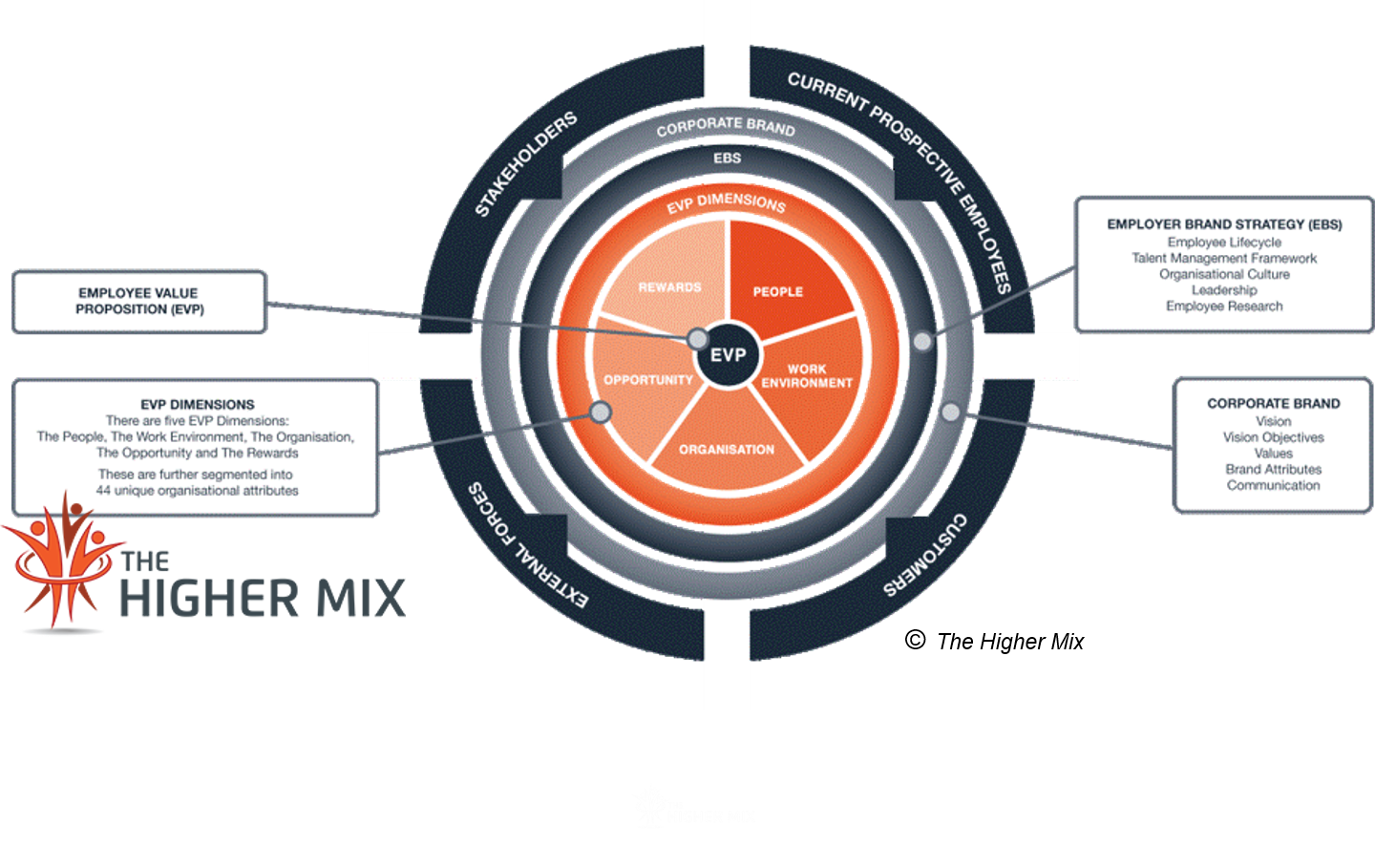Employer Branding Framework The Higher Mix