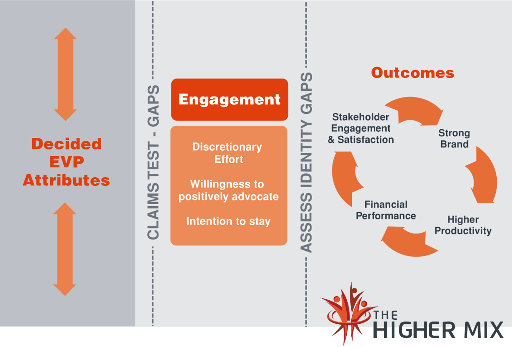 Employer Branding Outcomes