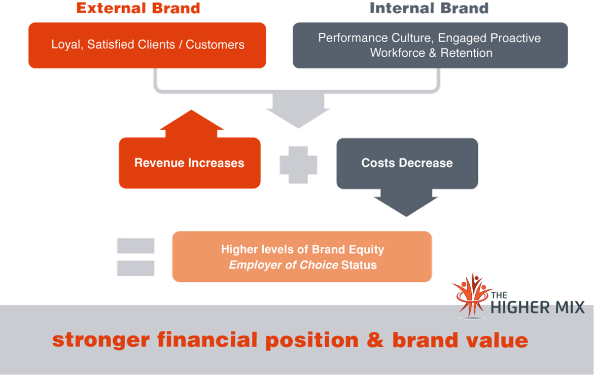 Brand Value, Financial Position The Higher Mix