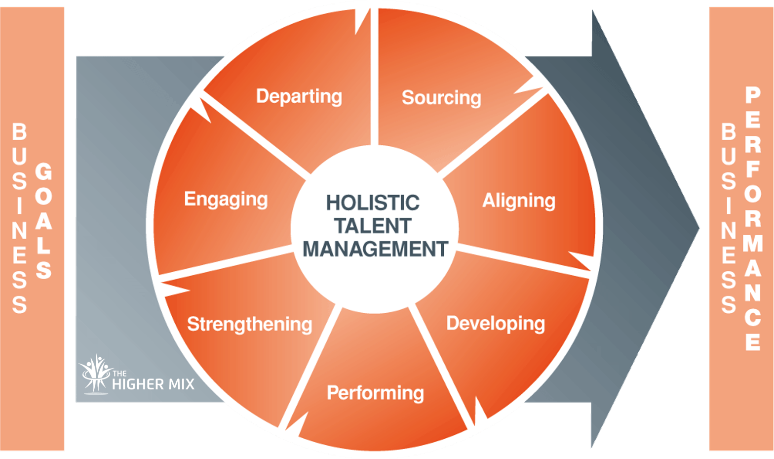 Talent Management The Higher Mix