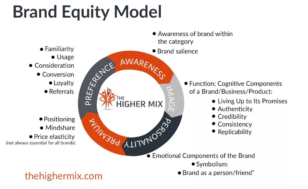 Brand Equity THE HIGHER MIX