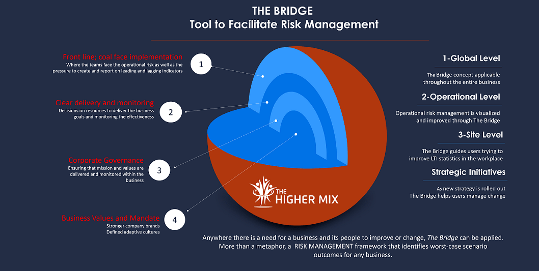 The Bridge  Risk Management Framework