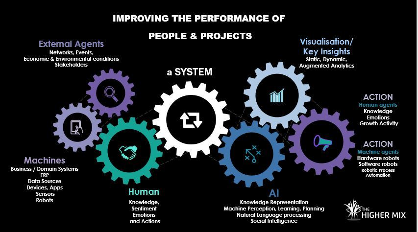 Projects Performance The Higher Mix