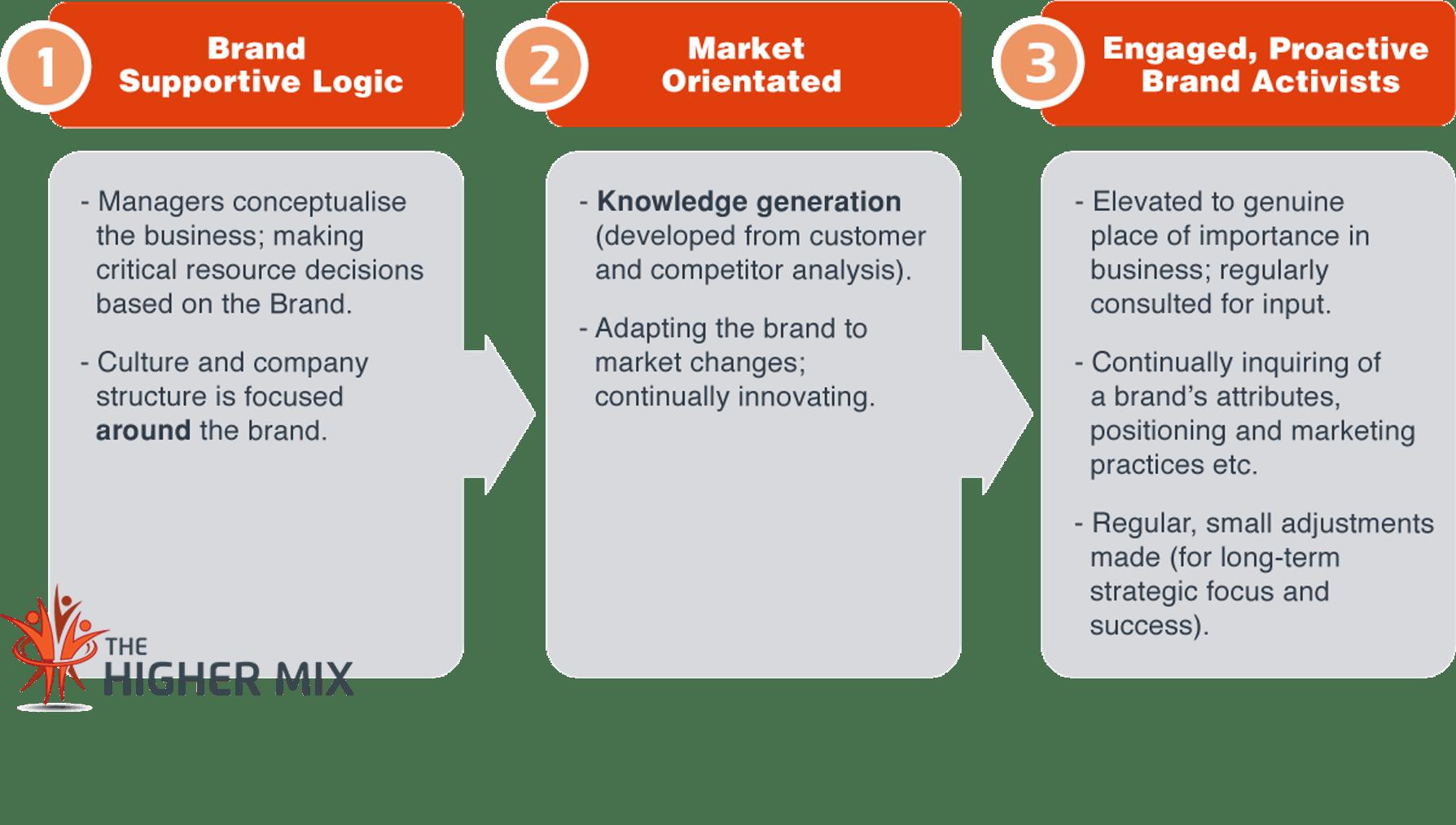 Brand-Centric Organisations