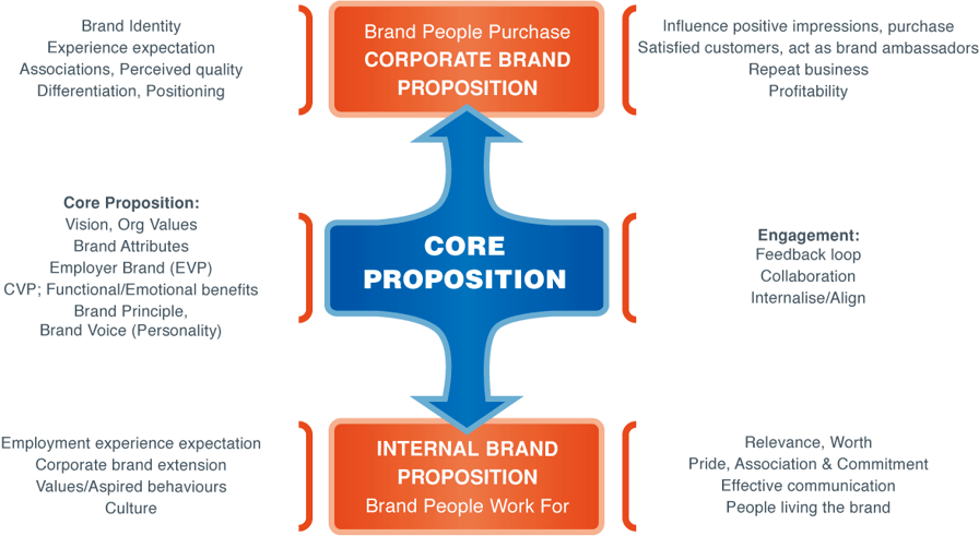 Value Propositions The Higher Mx
